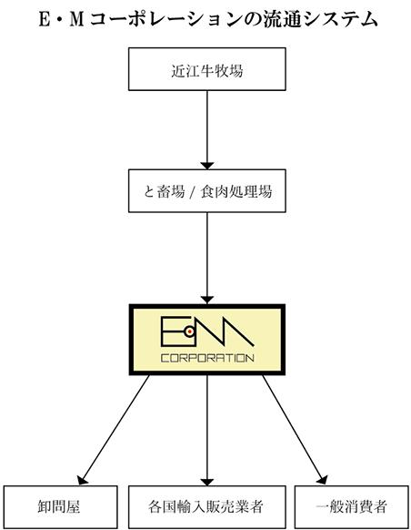 EMコーポレーションの流通システム