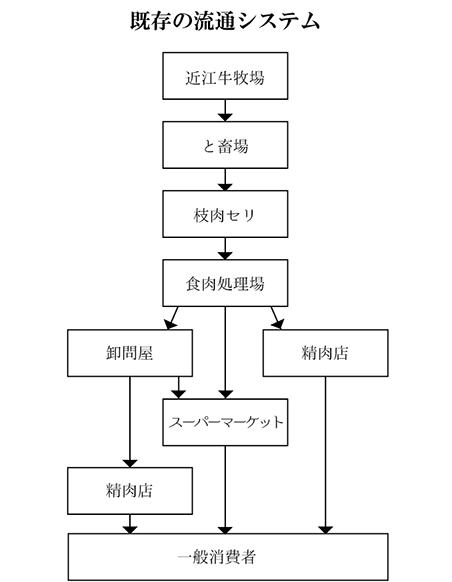 既存の流通システム